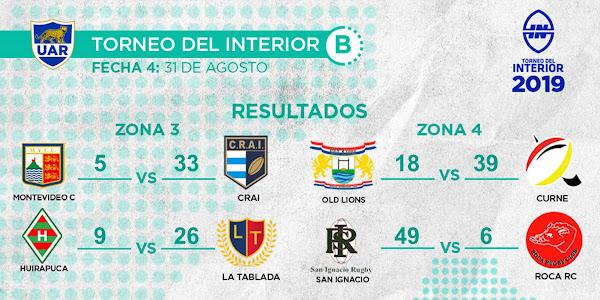 Resultados de la 4º fecha del Torneo del Interior B #TDI