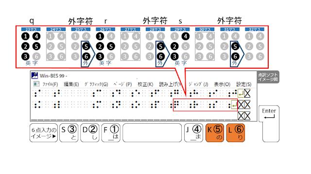 2行目31マス目に外字符が示された点訳ソフトのイメージ図と5、6の点がオレンジで示された6点入力のイメージ図