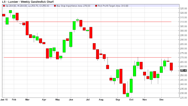 Technical Analysis of the Lumber Market