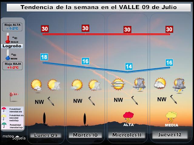Tendencia del tiempo esta semana en La Rioja por Meteosojuela