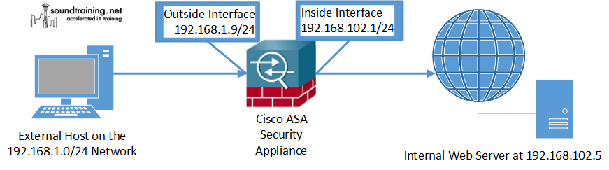 Cisco Asa Interface Configuration