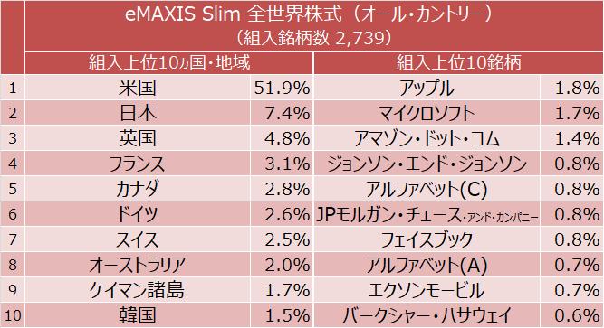 eMAXIS Slim 全世界株式(オール・カントリー) 組入上位10ヵ国・地域と組入上位10銘柄