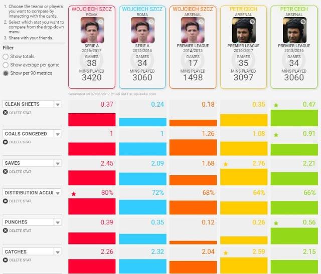Szczesny vs Cech - Statistical comparison - Part 1 of 2