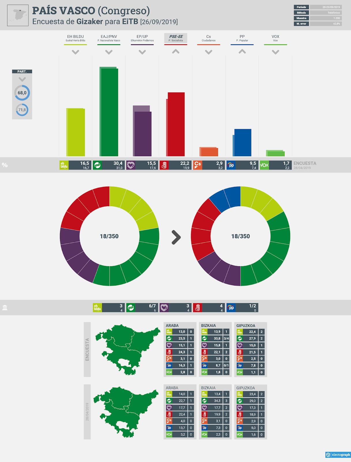 Gráfico de la encuesta para elecciones generales en el País Vasco realizada por Gizaker para EiTB, 26 de septiembre de 2019