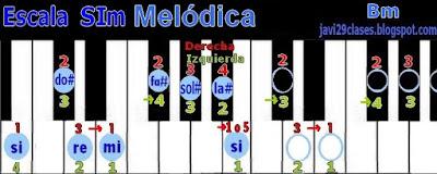 SIm en piano o teclado, digitación Bm scale