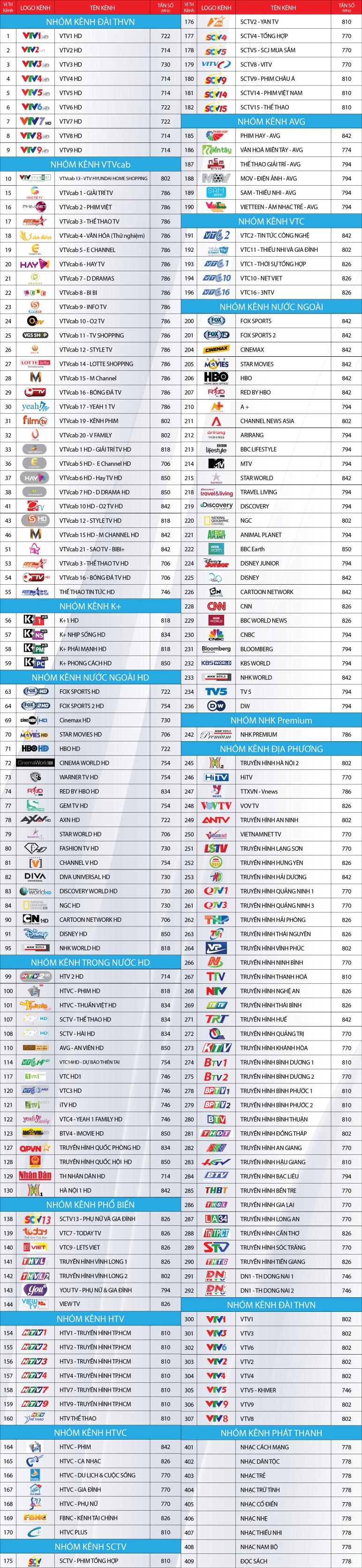 Danh sách kênh VTVCab HCM
