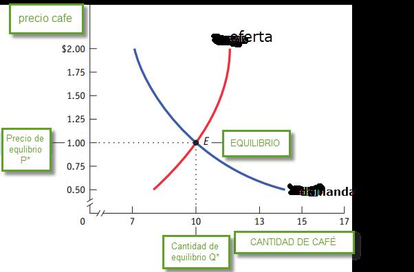 equilibrio de mercado. oferta y demanda