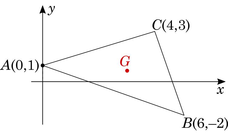Exercício 1: Encontrar as coordenadas do baricentro do triângulo de vértices A(0,1), B(6,-2) e C(4,3)
