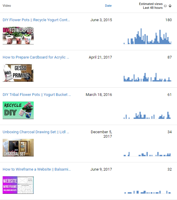 Yearly recap 2017! YouTube stats and analytics.