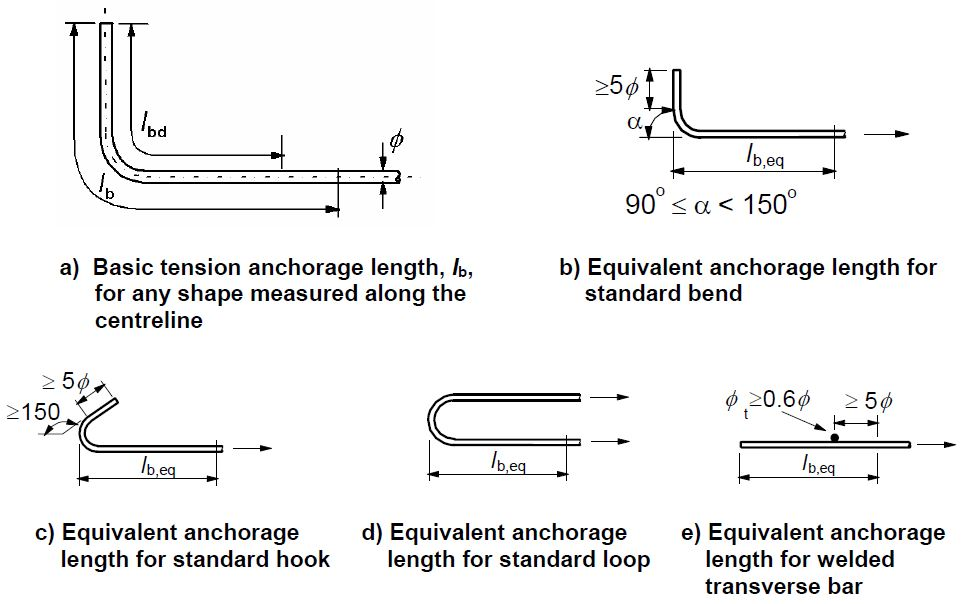 How to Calculate the Anchorage and Lap Length of Steel