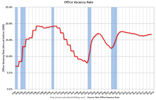 Reis: Office Vacancy Rate increased in Q2 to 16.8%