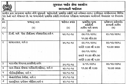 GPSC Exam / Call Letter Notification for Various Posts 2018-19