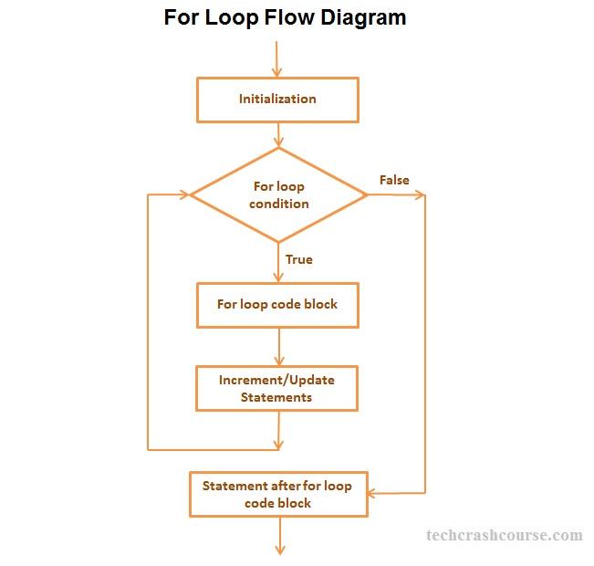 block diagram c programming wiring diagram online Code Block Icon code nerd programming class diagram block diagram c programming