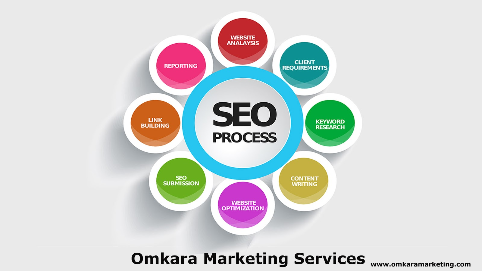 SEO Services, Semantic SEO, Google-Penalty-Recovery, LSI Keywords Strategy, SERP Ranking, SEO Audit,