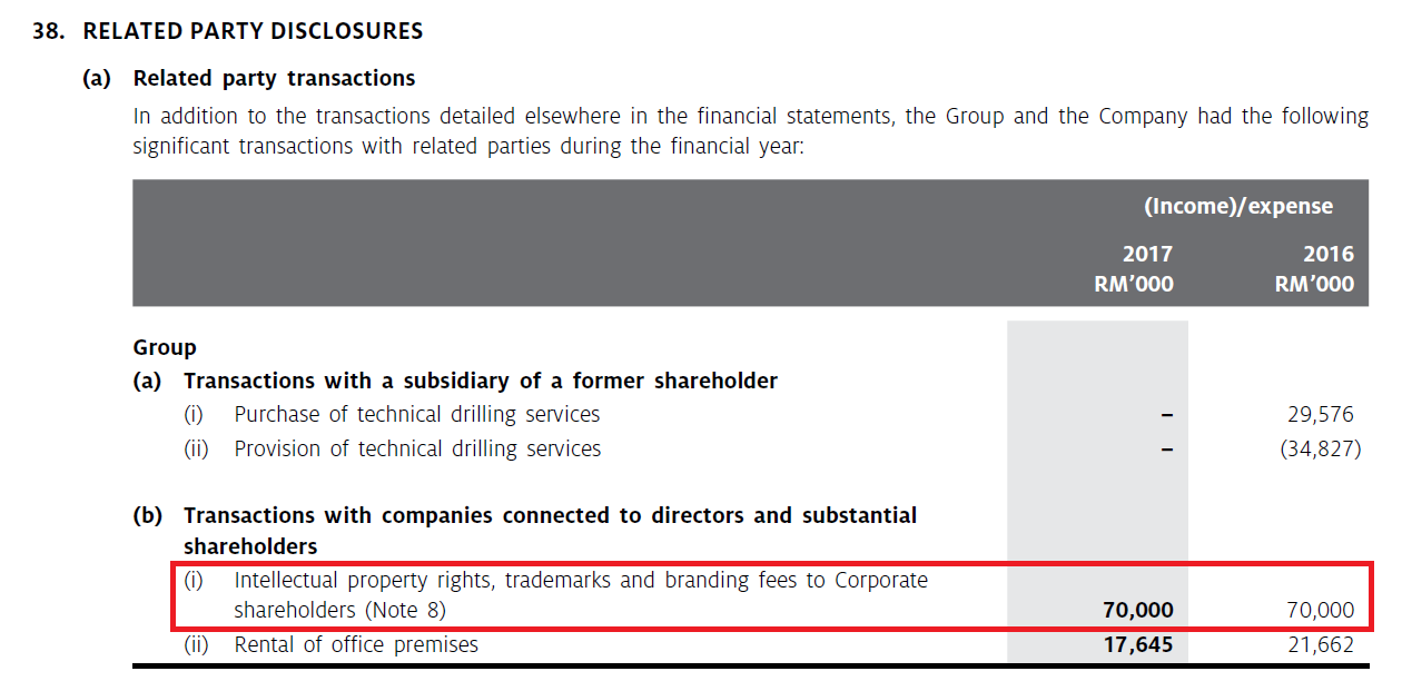 Corporate Governance in Malaysia: Sapura Energy: excessive