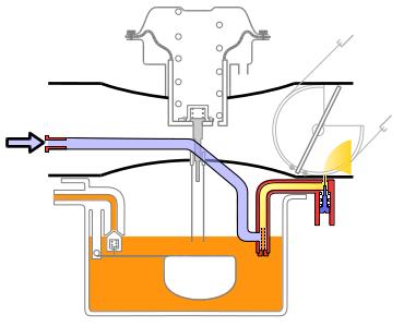 marcha lenta - Como funciona um carburador?