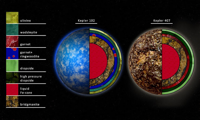 Can garnet planets be habitable?
