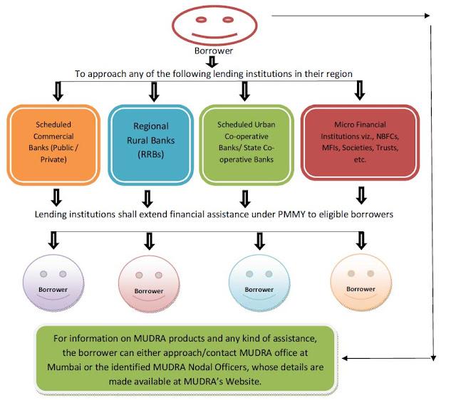 Mudra Loan Process Flow Diagram