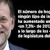 Con Rajoy aumenta en un 7,3% el número de hogares sin ingresos
