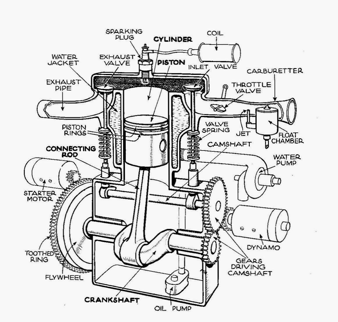 Automotive Engine Petrol Engine Gasoline Engine