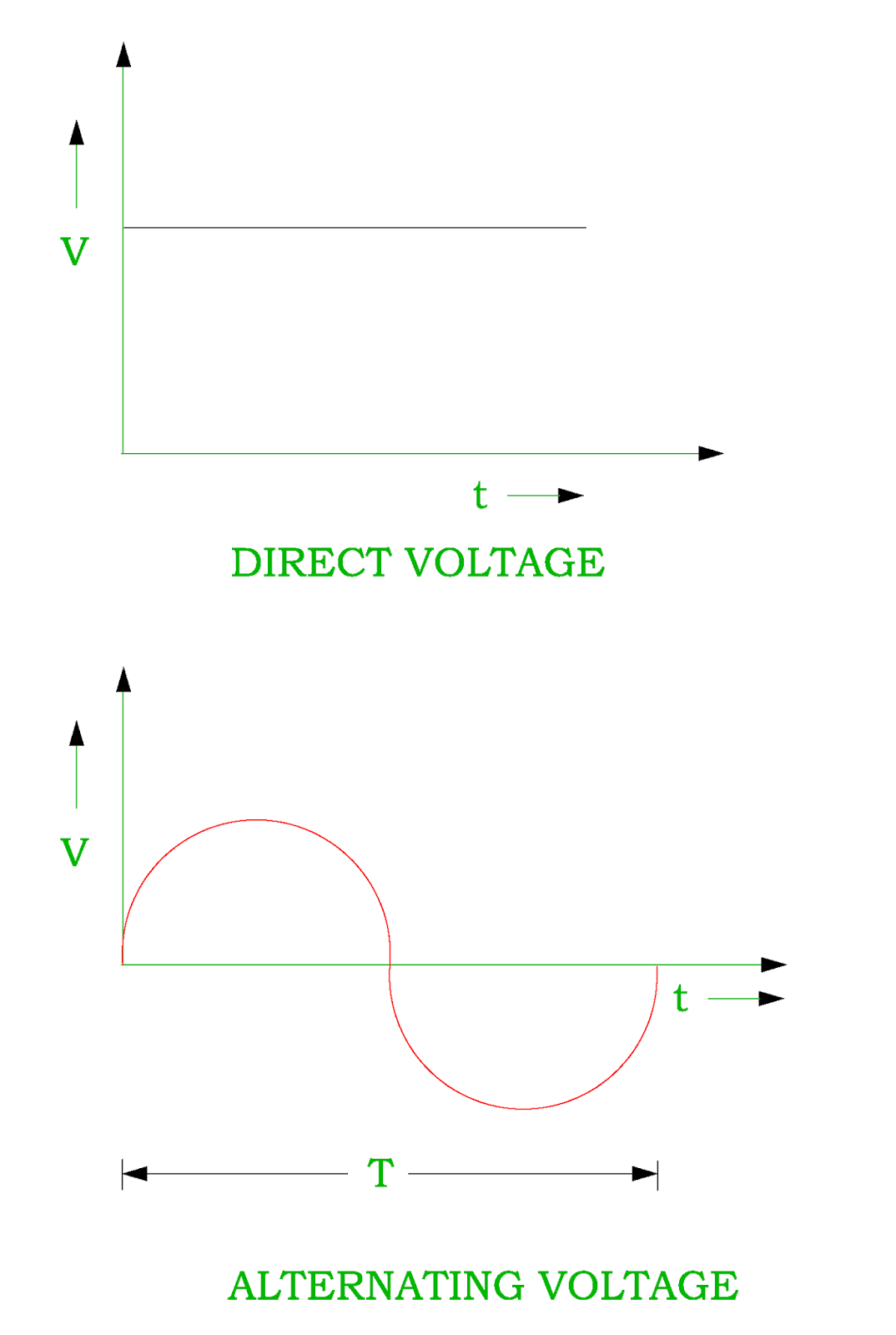 Charge Current Power Potential And Difference Ac Diagram Voltage Dc