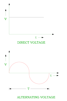 ac-voltage-and-dc-voltage.png