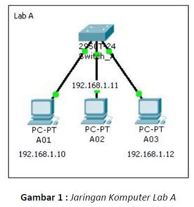 Blog pelajar seo jika sudah mendesaign jaringan komputer lab a sekarang kita coba desaign skema jaringan komputer lab b ccuart Gallery