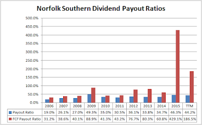 Norfolk Southern (NSC) Dividend Payout Ratios