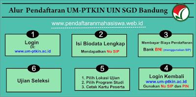 Jalur UM-PTKIN UIN Bandung
