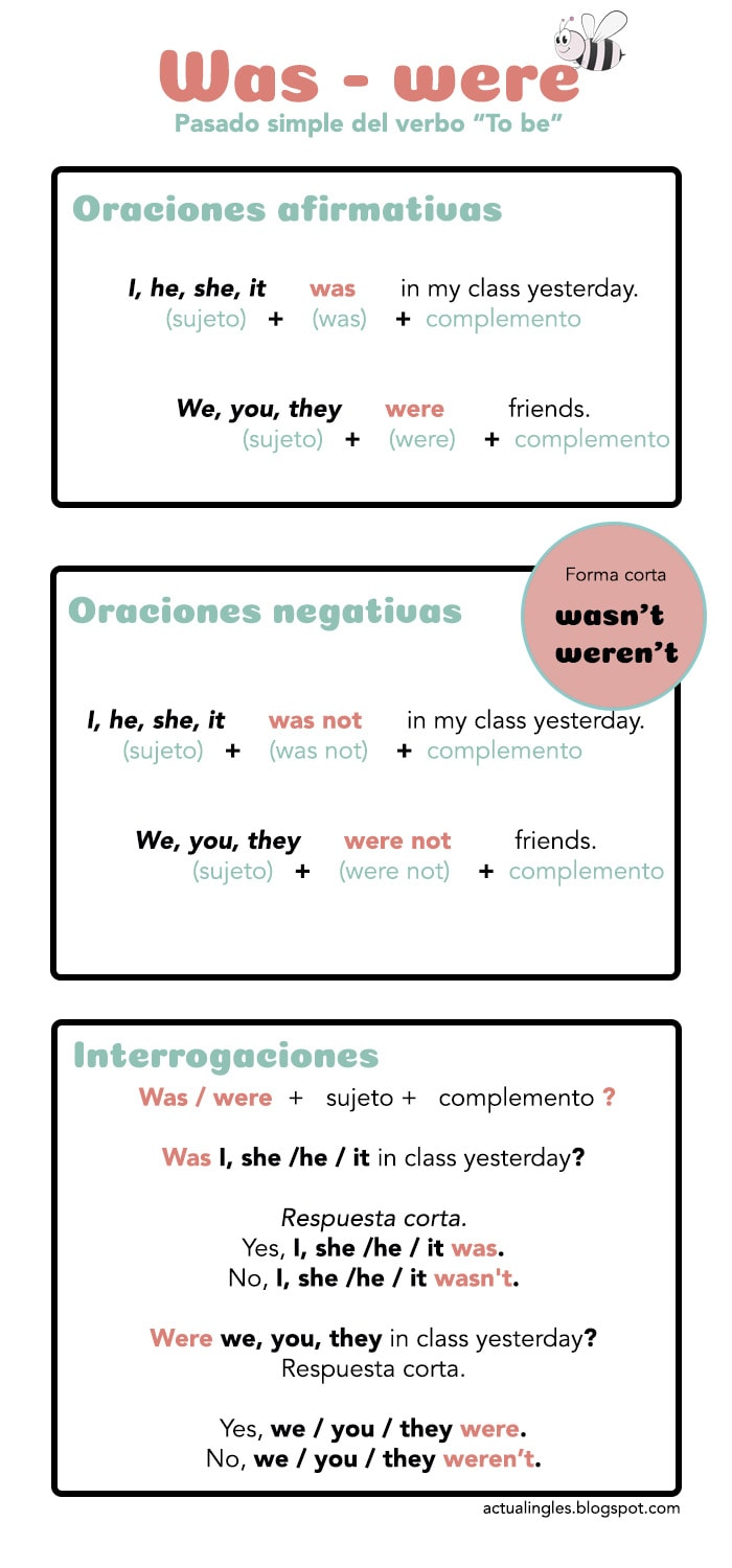 Actual Inglés El Pasado Simple Del Verbo To Be Pdf