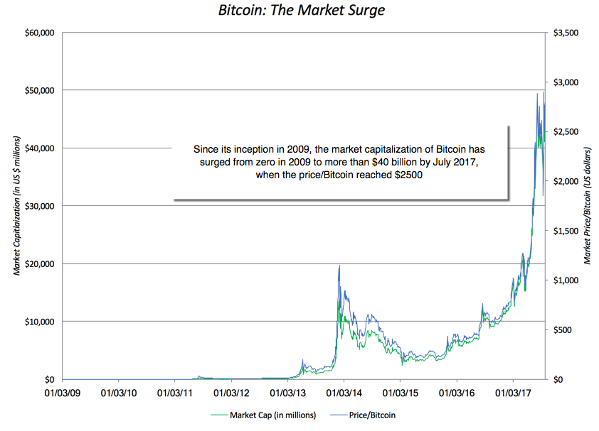 Musings on Markets The Crypto Currency Debate Future of Money or