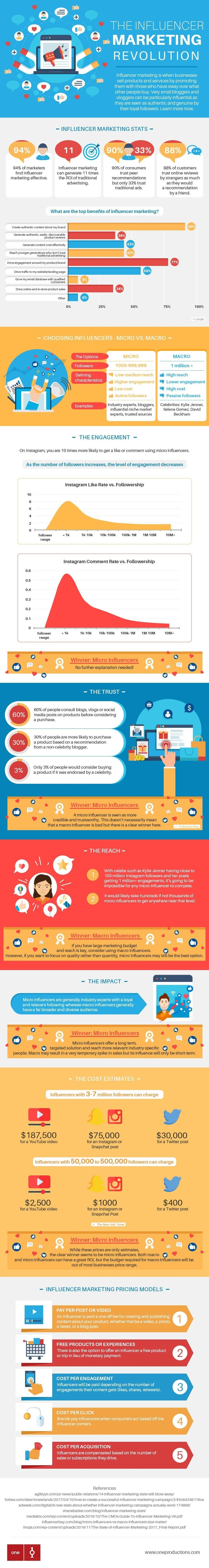 The Influencer Marketing Revolution #infographic