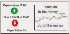 Out The Money (OTM) Binary Options