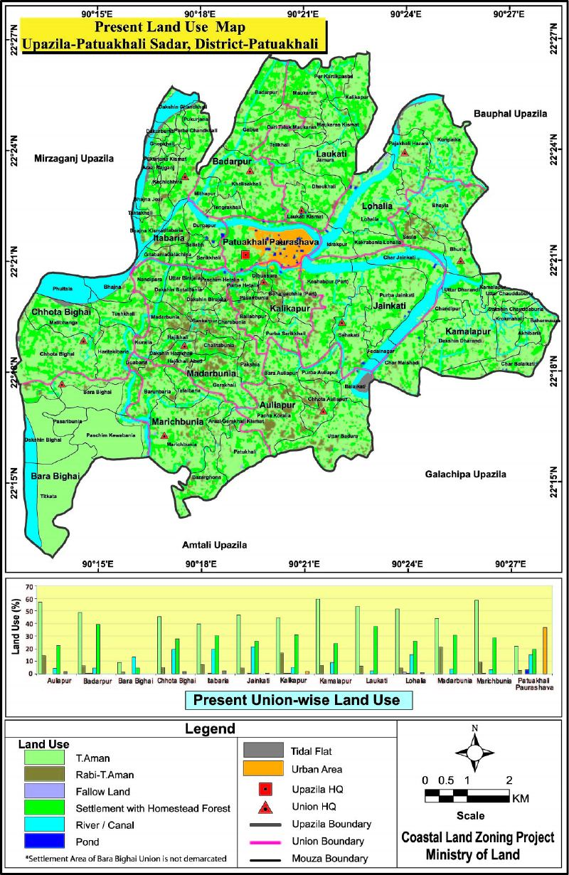 Patuakhali Sadar Upazila Mouza Map Patuakhali District Bangladesh