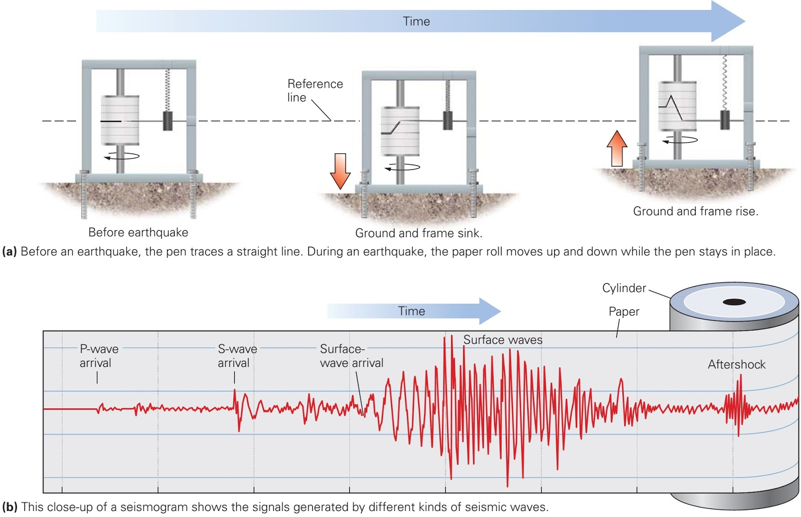How Do We Measure And Locate Earthquakes Learning Geology