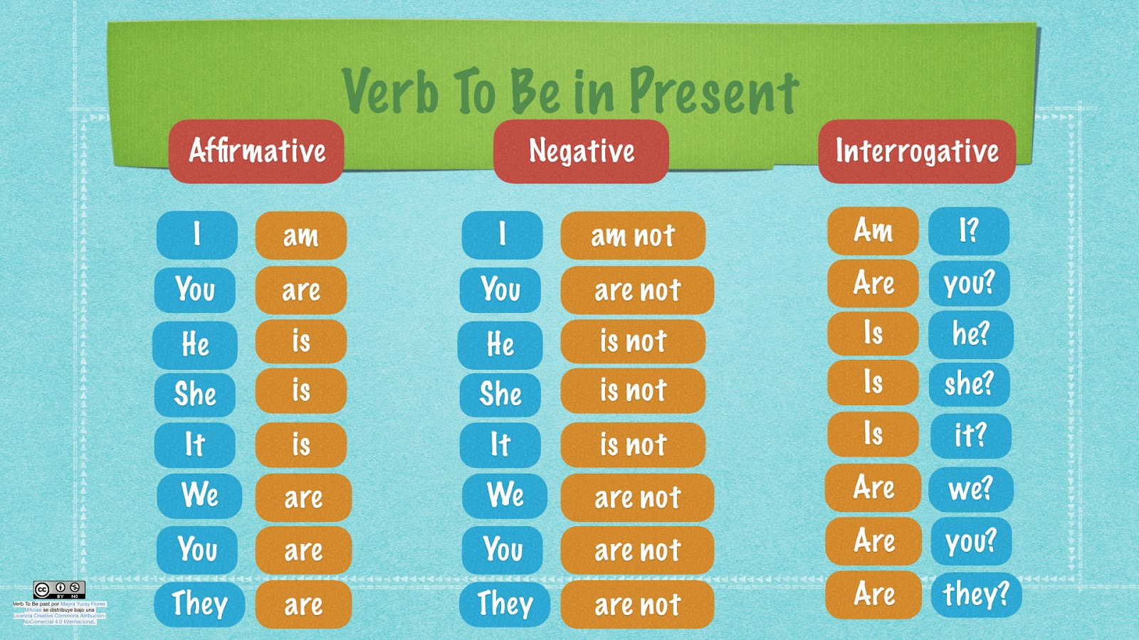 My English Town Subject Pronouns And Verb To Be