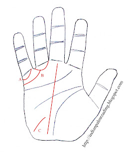 Sign Of Bachelor Palmistry