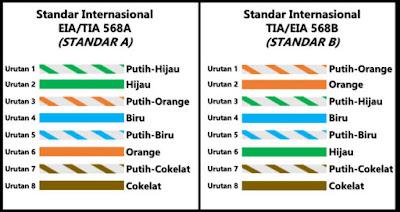 urutan kabel utp menurut aturan IEA/TIA 568A dan TIA/IEA 568B