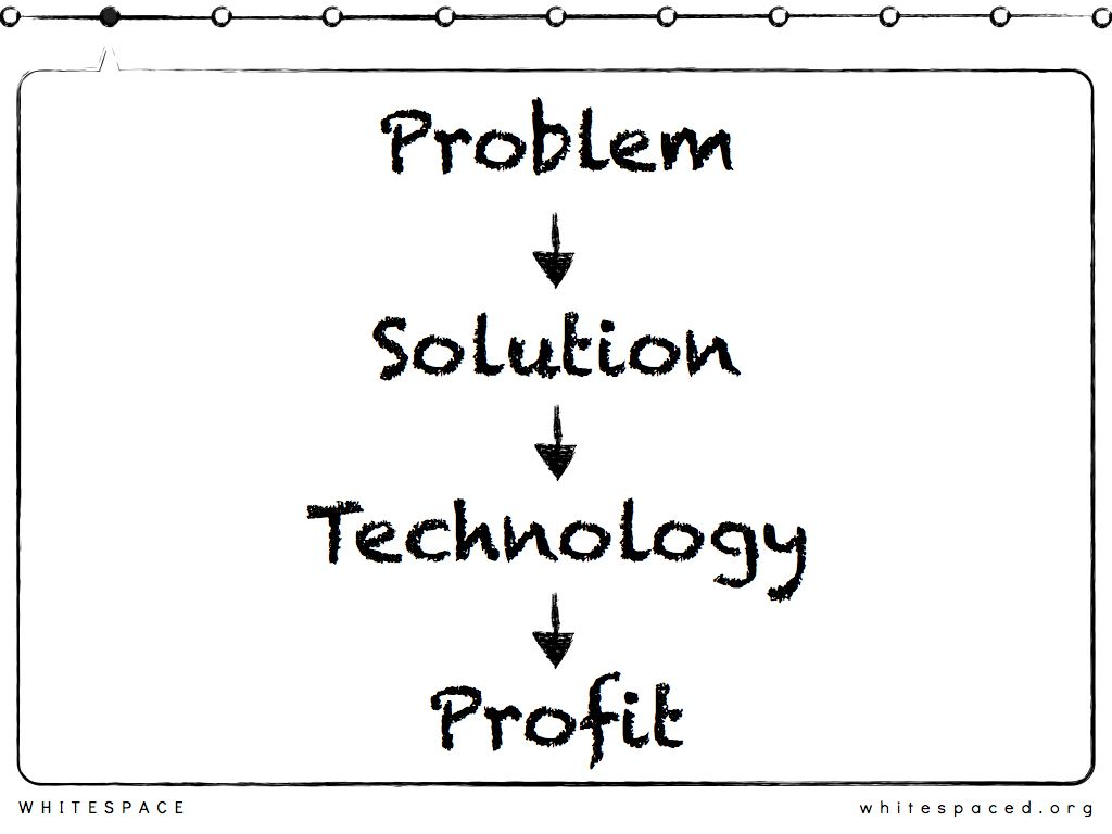 Problem solving and technology