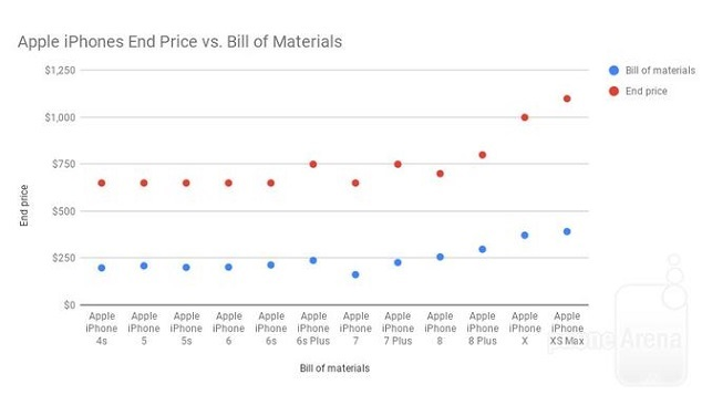 Apple iPhones End Price vs. Bill of Materials - Blog Mas Hendra