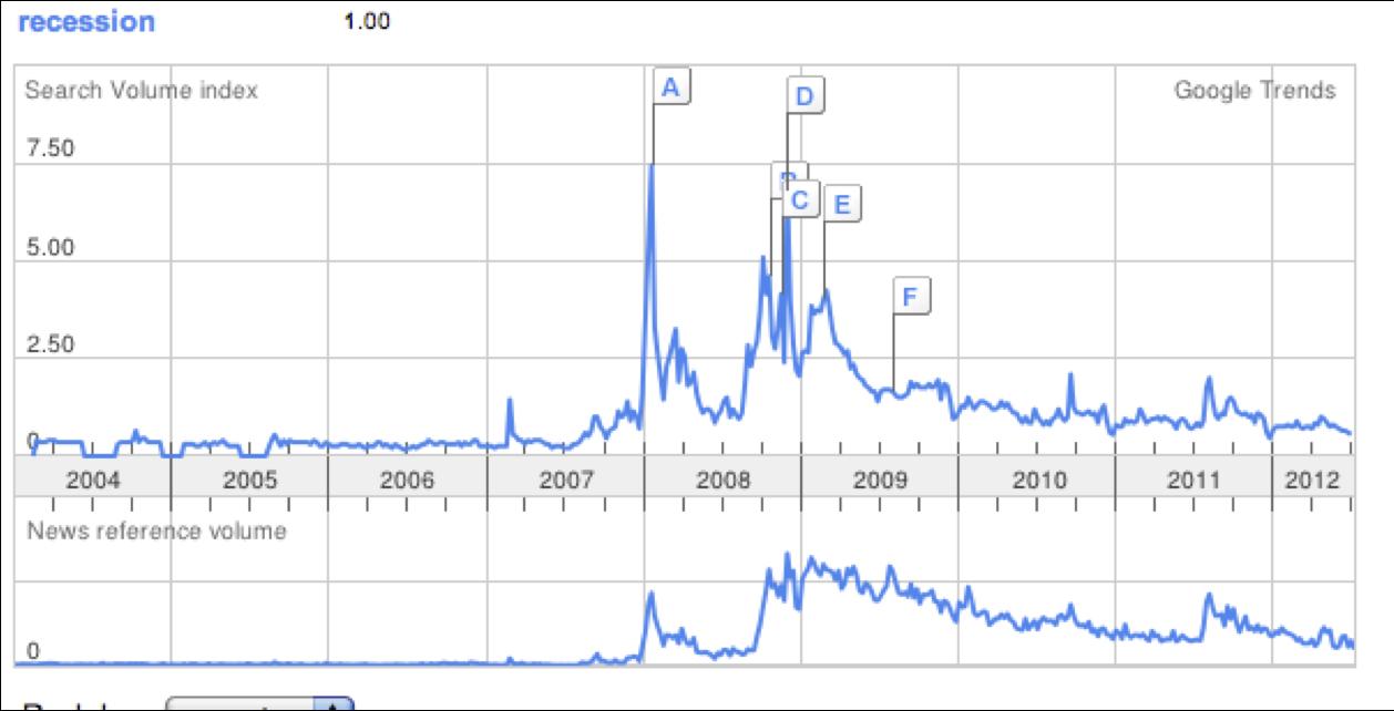 Google Trends Recession | Avondale Asset Management