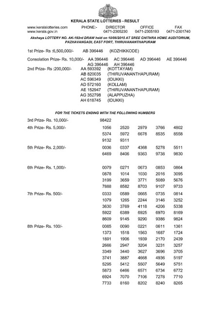 Kerala lottery result of Akshaya (AK-193) on 10 June 2015