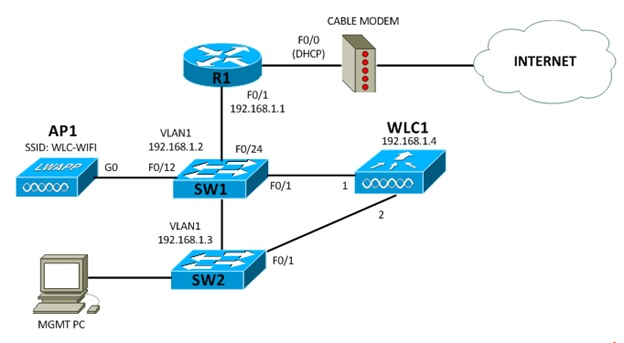 My CCNA Wireless Journal: Configuring a Backup Port