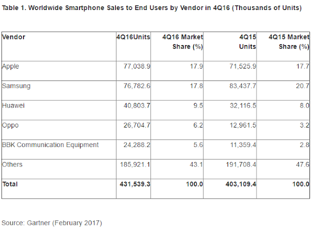 """after eight quarters apple, knocks out samsung, to emerge as no 1 smartphone marker"""