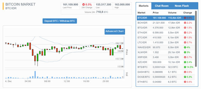 Cara Mendapatkan Bitcoin BTC Gratis Terbaru