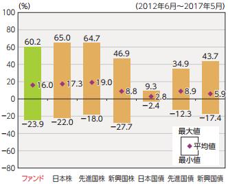 『ニッセイ日本株ファンド』と代表的な資産クラスの過去5年間の年間騰落率の比較