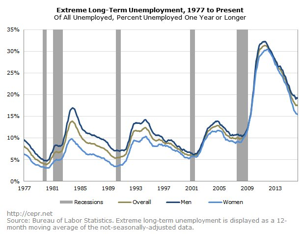 September 2, 2016: The Plight of the Long Term Unemployed