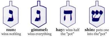 what does the symbols on a dreidel mean