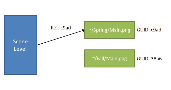 專案中資源的參考,場景 Level 使用 [GUID: c9ad] 來連結使用專案中的一張貼圖 ~/Spring/Main.png,Unity 會為每一個專案資源建立唯一的 GUID 來辨識以及連結資源