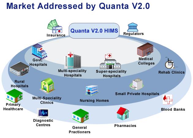 Web Based Hospital Information System Healthcare Software
